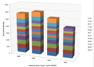 grafico-llegadas-por-cruceros-2009-2012
