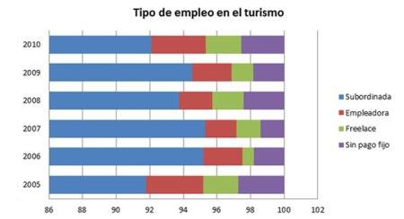 empleo-mujeres-turismo