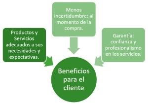 Beneficios de la calidad para los clientes. Productos adecuados, Mayor certidumbre, garantía de servicios.