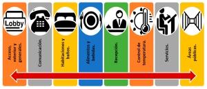 Elementos de Evaluación para la Clasificación Hotelera: Accesos, exterior y generales; Comunicación; Habitaciones y Baños; Alimentos y bebidas; Recepción; Control de Temperatura; Servicios; Áreas Públicas