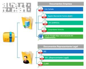 Estructura de documentos de empresa físicas y morales