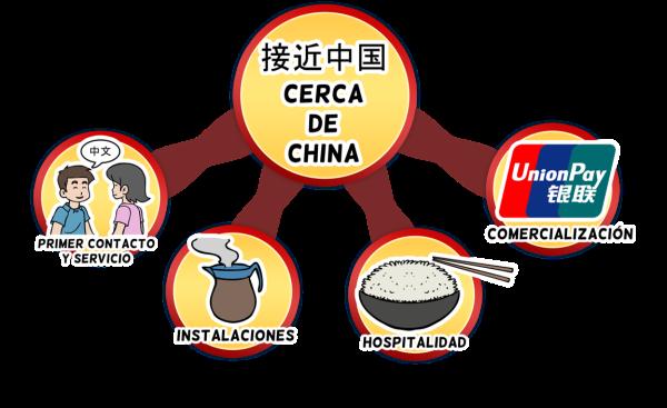 Familias indicadores Cerca de China