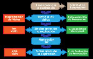 Proceso de renovación Distintivo M