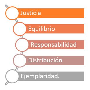 Preceptos: Justicia Equilibrio Responsabilidad Distribución Ejemplaridad.