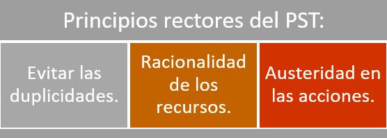 Principios rectores del PST: - Evitar las duplicidades. - Racionalidad de los recursos. - Austeridad en las acciones.