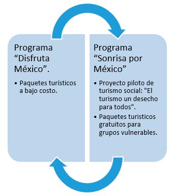 """* Programa """"Disfruta México"""": Paquetes turísticos a bajo costo. Programa """"Sonrisa por México"""" * Proyecto piloto de turismo social: """"El turismo un desecho para todos"""".: Paquetes turísticos gratuitos para grupos vulnerables."""